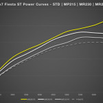 mountune ford fiesta mr265 power chart